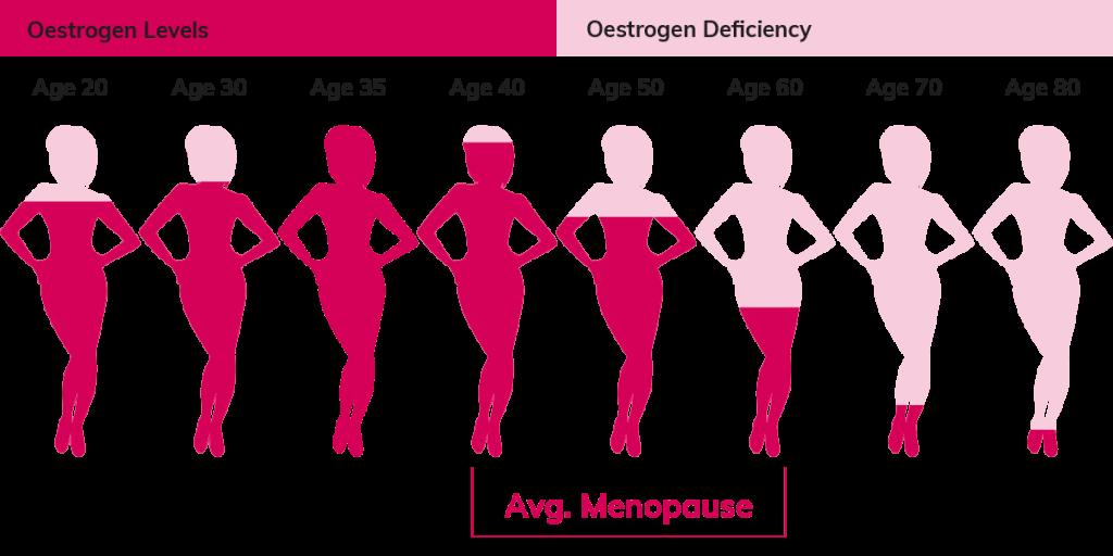 Menopause oestrogeenlevels - Promensil