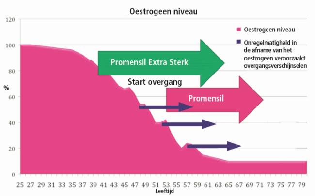 Wat gebeurt er in de overgang - Promensil bij overgangsklachten